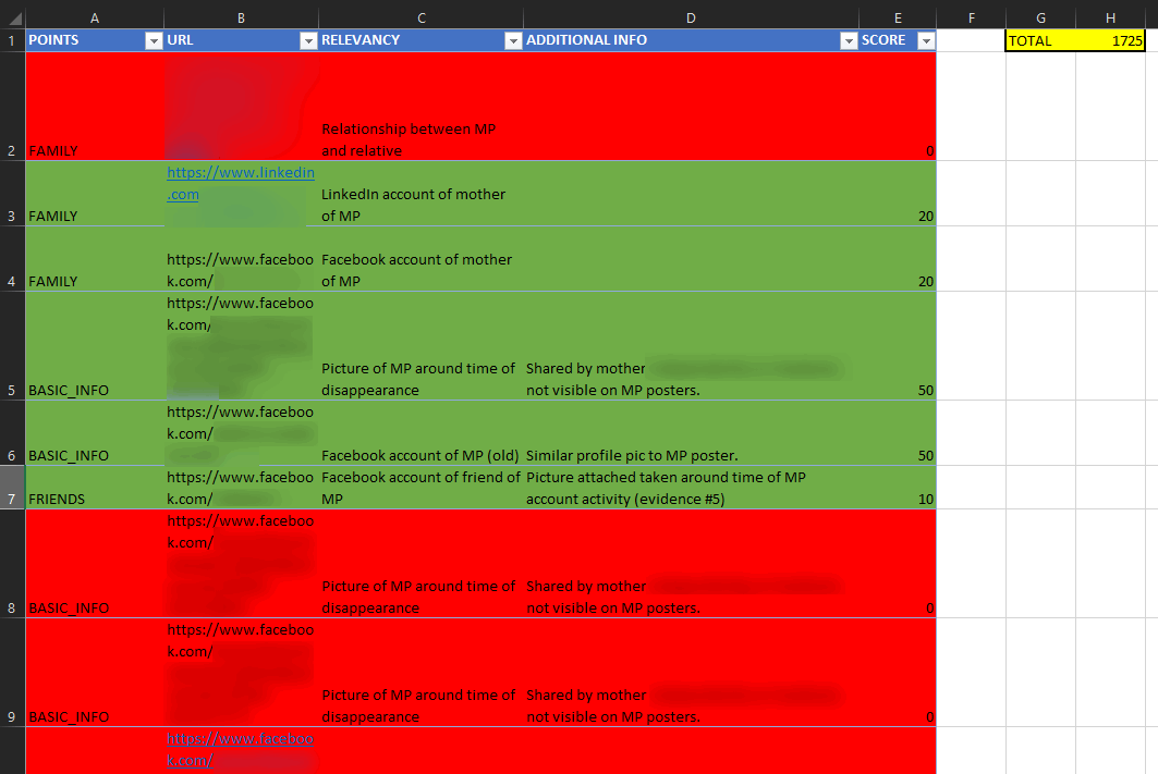 A redacted case information aggregation spreadsheet from the TraceLabs CTF.