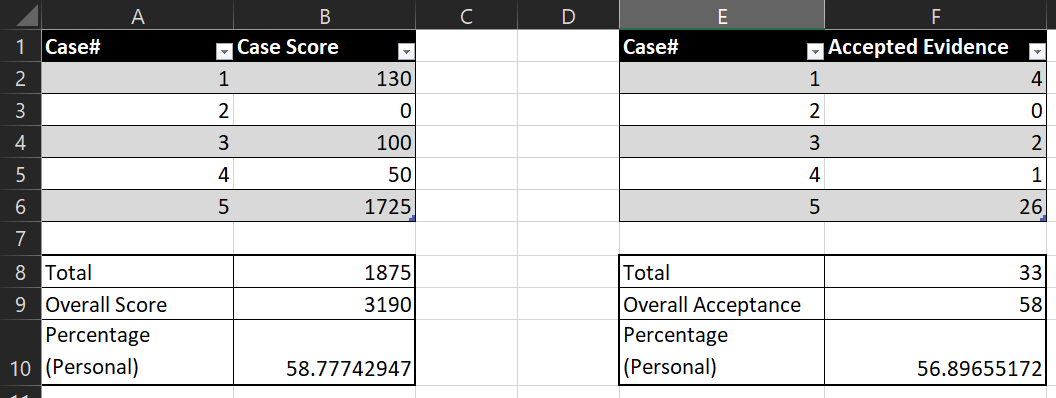 The statistics spreadsheet from the TraceLabs CTF.